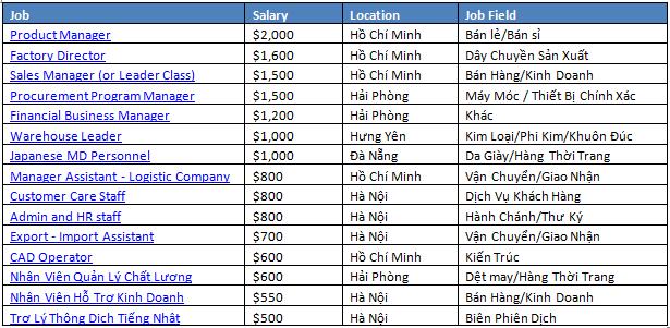 Danh sách 15 công ty nhật tuyển dụng việc làm lương cao