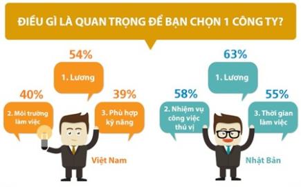 Sự khác biệt giữa người Việt Nam & Nhật Bản khi tìm một công việc mới