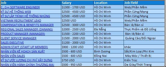 Tổng hợp 15 công việc lương cao trong tuần
