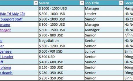15 Công việc lương cao trong tháng