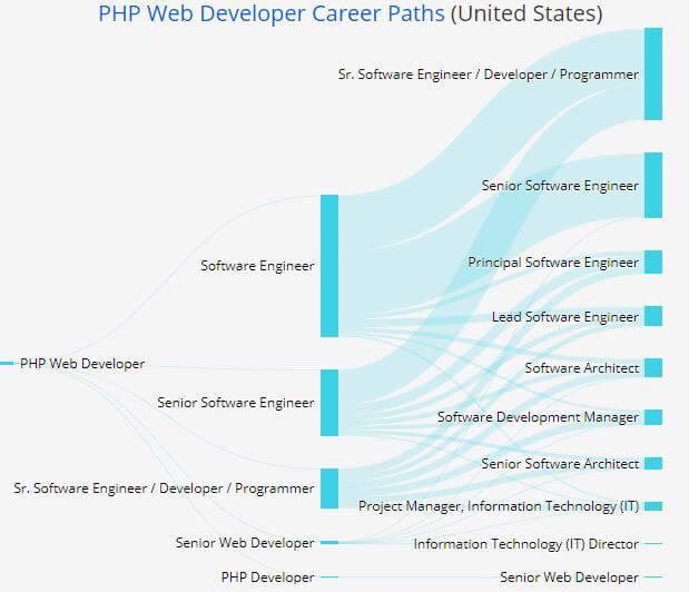 con đường sự nghiệp lập trình viên PHP
