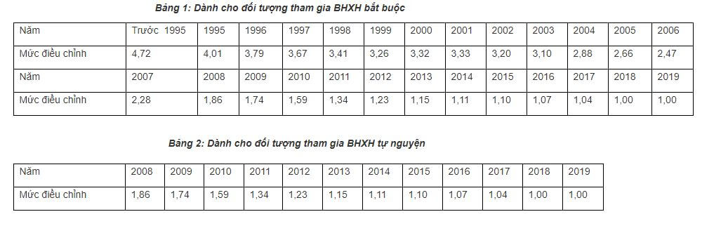 Những điều cần biết về BHXH. Cách tính mức hưởng BHXH