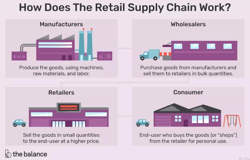 Retail là gì? Tất tần tật về Retail