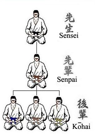 Senpai là gì, Kohai là gì, Sensei là gì