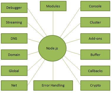 NodeJS là gì