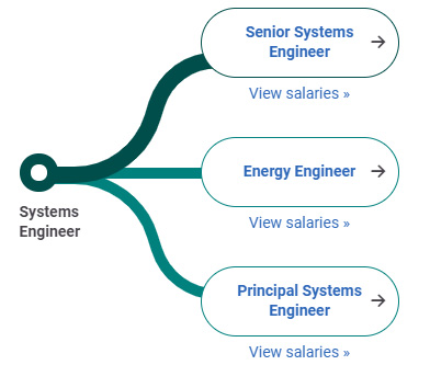 Con đường sự nghiệp System Engineer