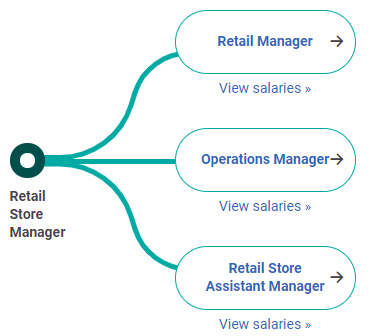 Con đường sự nghiệp Retail Store Manager